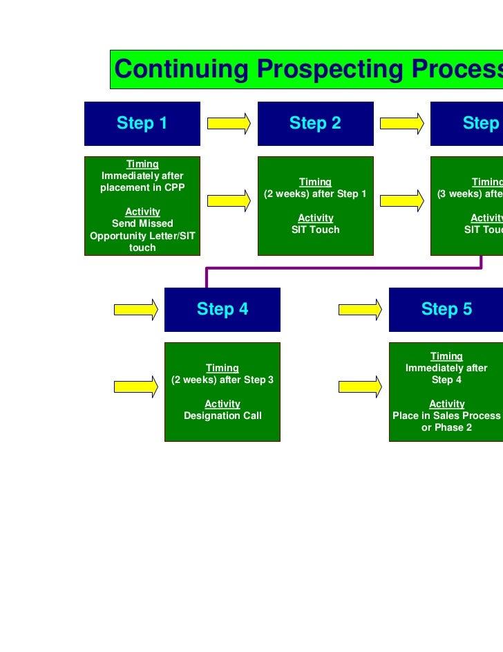 Sample S.I.T Slide 2
