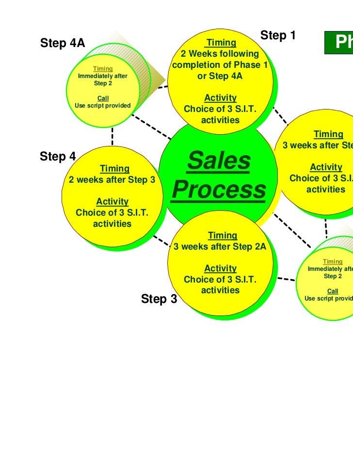 Sample S.I.T Slide 3