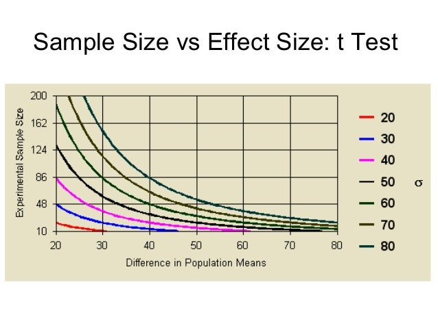 "sampling and effect size Your sample size you increase the precision of your estimates, which means that, for any given estimate / size of effect, the greater the sample size the more ""statistically significant"" the result will be."