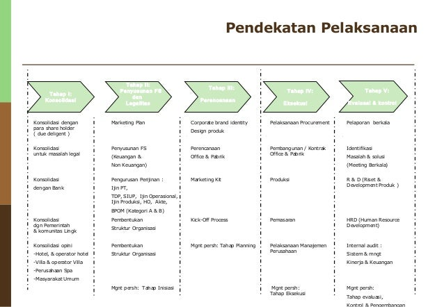 Sample Spa Business Plan
