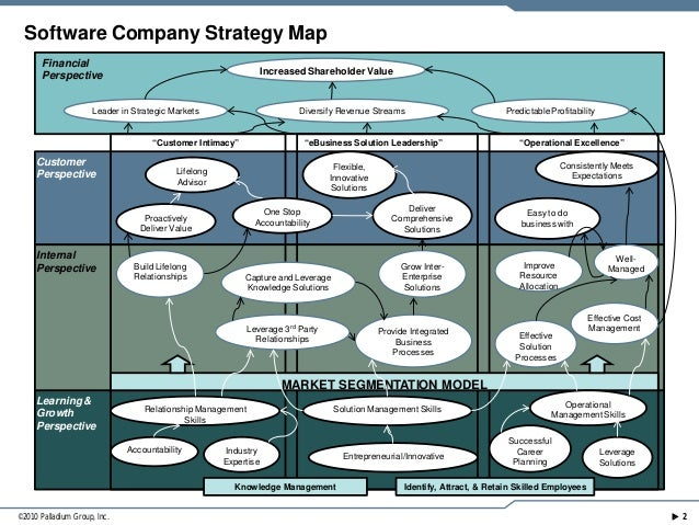What is a Strategy Map?