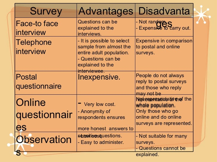 explain the advantages and disadvantages of using surveys for data collection sle surveys 9464