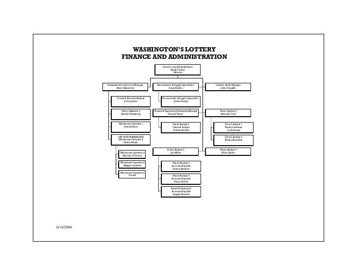 oregon lottery business plan
