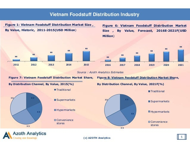 vinamilk value chain The value chain of vietnam's dairy sector consists of five activities as:  in to  purchasing/collecting and processing milk, namely vinamilk and.