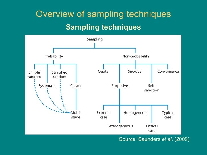 what are sampling methods in research Sampling methods for geographical research by c dixon and b  leach ( city of london polytechnic and thames polytechnic) contents.