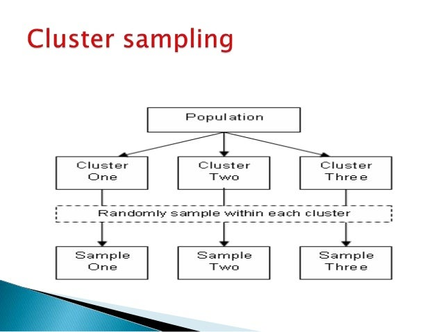 sampling method used for research This was a presentation that was carried out in our research method class by our group it will be useful for phd and master students quantitative and qualitat.