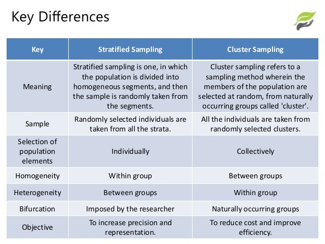 Difference between stratified and cluster sampling (with.