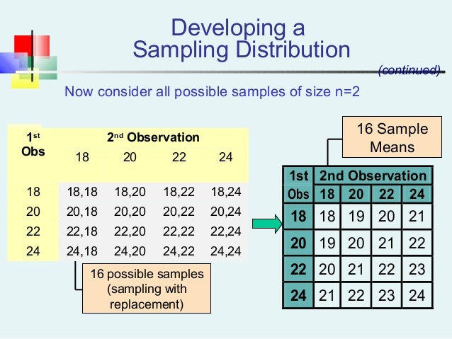 16 possible samples (sampling with replacement) Now consider all possible samples of size n=2 1st 2nd Observation Obs 18 2...