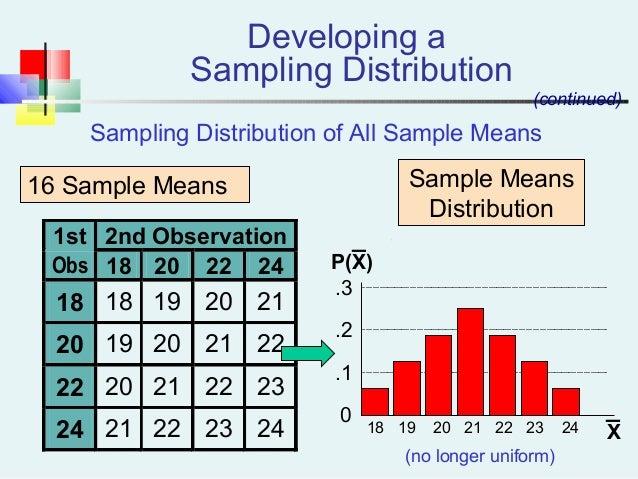 1st 2nd Observation Obs 18 20 22 24 18 18 19 20 21 20 19 20 21 22 22 20 21 22 23 24 21 22 23 24 Sampling Distribution of A...