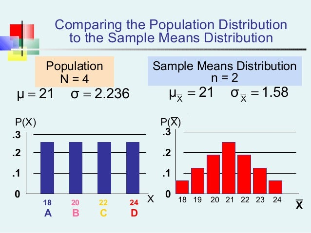 Comparing the Population Distribution to the Sample Means Distribution 18 19 20 21 22 23 24 0 .1 .2 .3 P(X) X18 20 22 24 A...