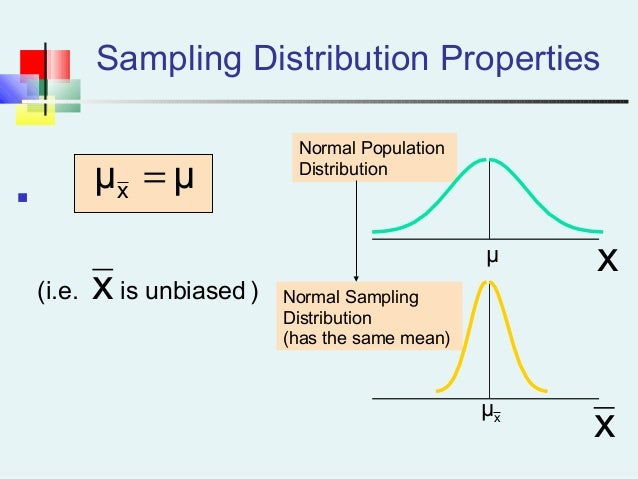 population and sampling distribution If you use a large enough statistical sample size, you can apply the central limit theorem (clt) to a sample proportion for categorical data to find its sampling distribution the population proportion, p, is the proportion of individuals in the population who have a certain characteristic of.