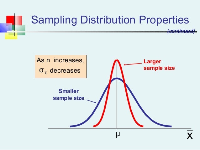 Sampling Distribution Properties As n increases, decreases Larger sample size Smaller sample size x (continued) xσ μ