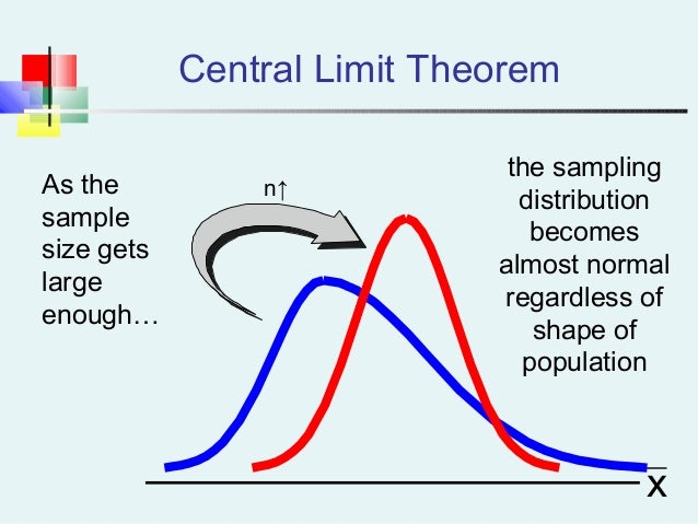 n↑ Central Limit Theorem As the sample size gets large enough… the sampling distribution becomes almost normal regardless ...