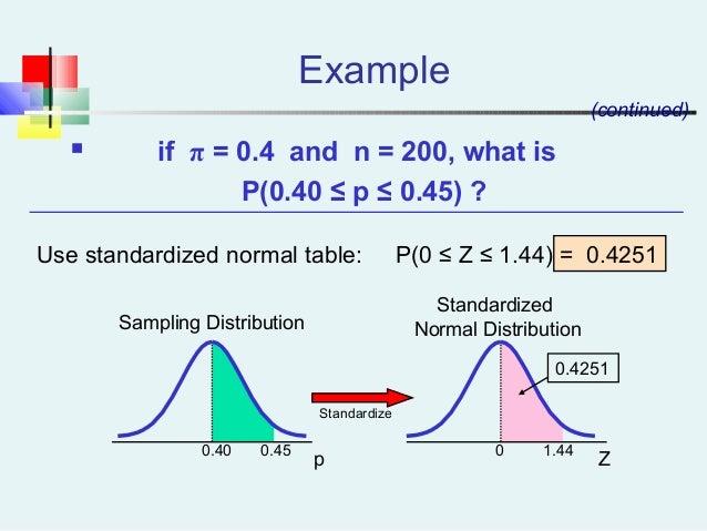 Example Z 0.45 1.44 0.4251 Standardize Sampling Distribution Standardized Normal Distribution  if π = 0.4 and n = 200, wh...