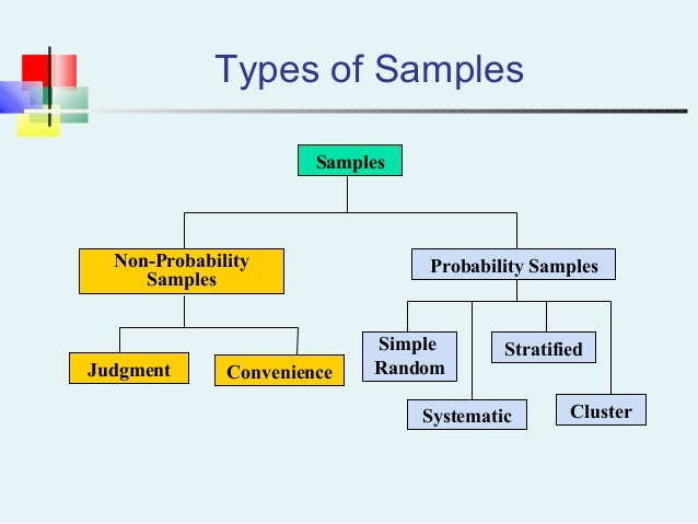 sampling distribution According to wikipedia, a sampling distribution is the probability distribution, under repeated sampling of the population, of a given statistic (a numerical quantity calculated from the data values in a sample.