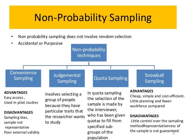 sampling methods for research papers Snowball sampling involves primary data sources nominating another potential primary data sources to be used in the research  research design, methods of data.