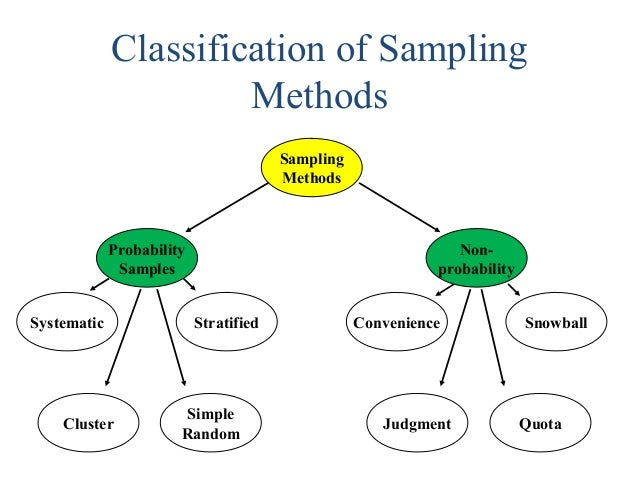 7 Effective Application Essay Tips for Types of sampling ...
