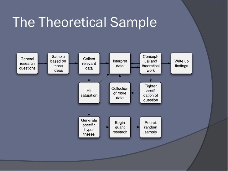 sample of theoretical framework for thesis