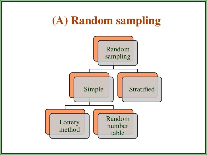 random sampling in research methodology Probability sampling: simple random sampling, stratified random sampling,   an excellent book for self-study is a sampler on sampling, by williams, wiley.