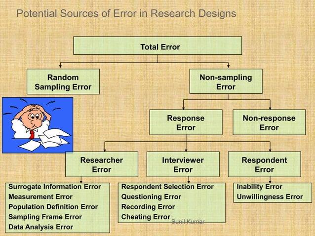 Potential Sources of Error in Research Designs Surrogate Information Error Measurement Error Population Definition Error S...