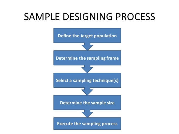 sampling frames In simple random sampling, one starts by identifying the sampling frame , ie, a  complete list or enumeration of all of the population elements.