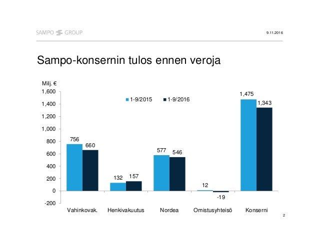 Sampo Nordnet