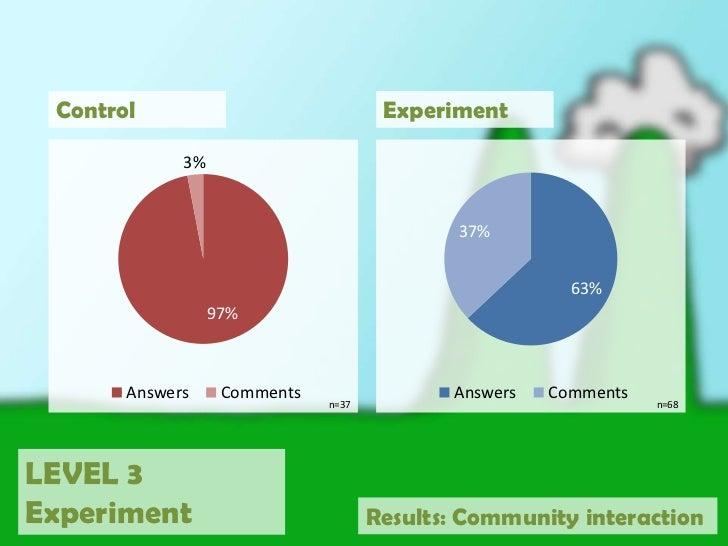 Number of posts<br />(average)<br />Control<br />Experiment<br />LEVEL 3<br />Experiment<br />Results: Number of posts<br />
