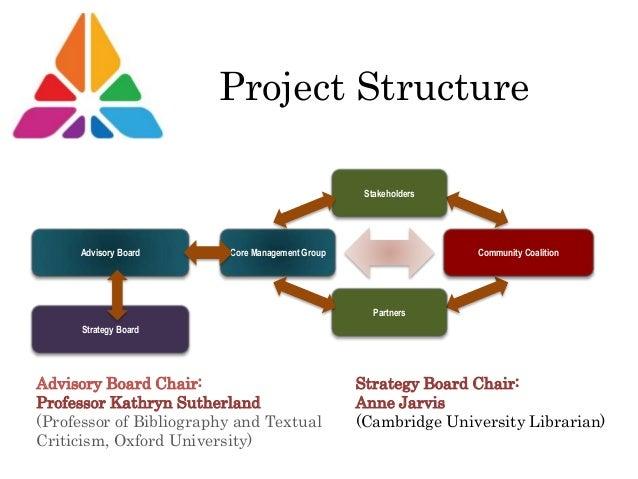 Project Structure Core Management GroupAdvisory Board Stakeholders Partners Community Coalition Strategy Board Advisory Bo...