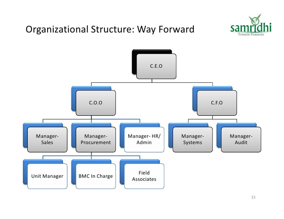 Organizational structure for Public Services and Procurement Canada