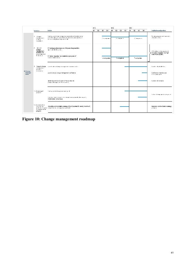 41 Figure 10: Change management roadmap