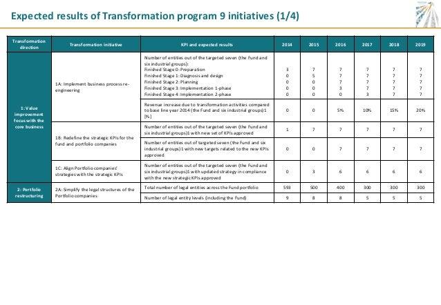 JSC SamrukKazyna transformation program roadmap – Program Roadmap