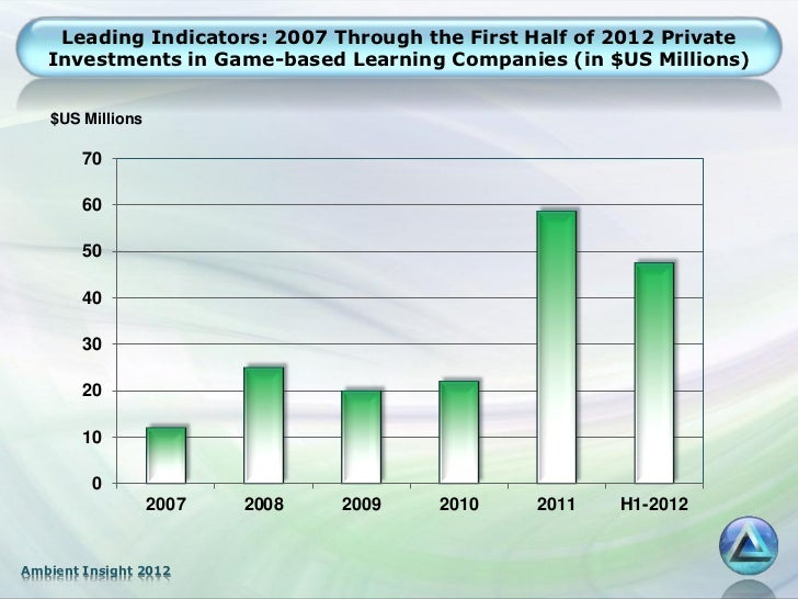 Leading Indicators: 2007 Through the First Half of 2012 Private   Investments in Game-based Learning Companies (in $US Mil...