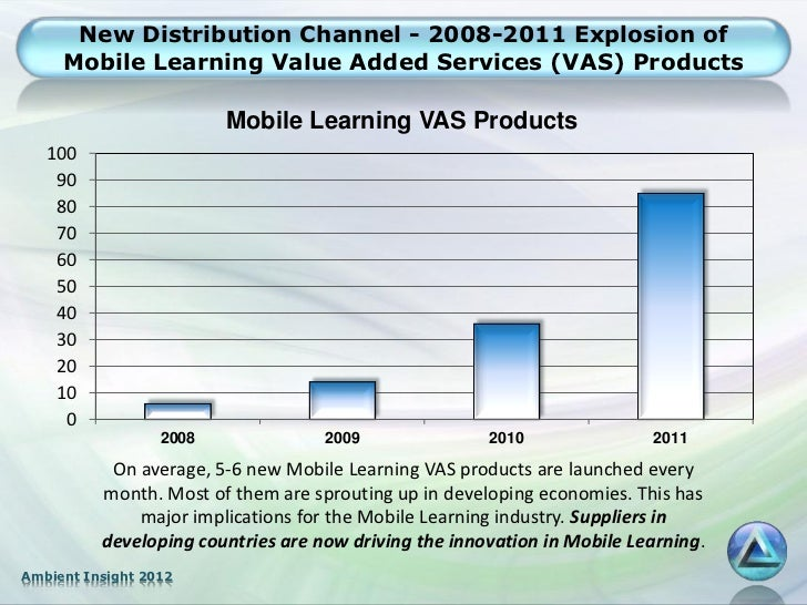 New Distribution Channel - 2008-2011 Explosion of     Mobile Learning Value Added Services (VAS) Products                 ...