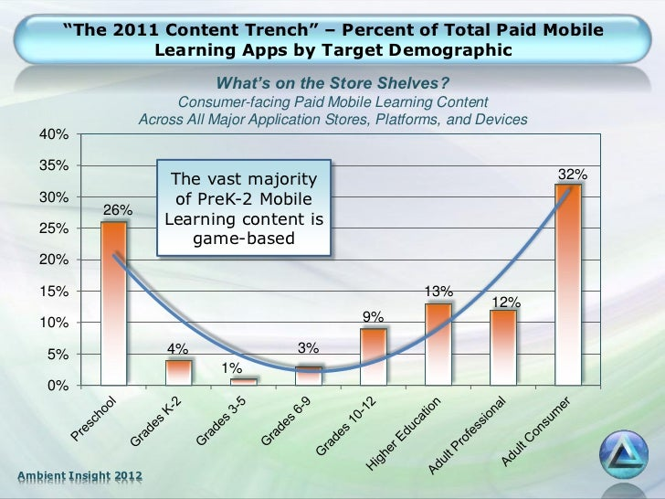 """""""The 2011 Content Trench"""" – Percent of Total Paid Mobile                Learning Apps by Target Demographic               ..."""