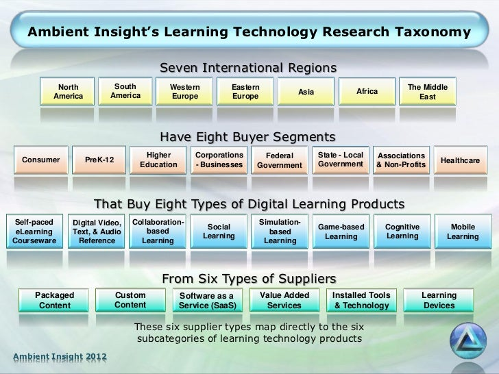Ambient Insight's Learning Technology Research Taxonomy                                       Seven International Regions ...