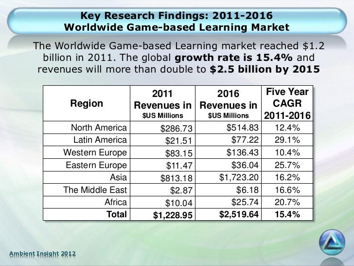 Key Research Findings: 2011-2016                Worldwide Game-based Learning Market       The Worldwide Game-based Learni...