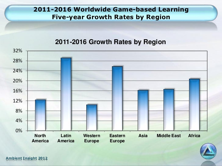 2011-2016 Worldwide Game-based Learning                 Five-year Growth Rates by Region                       2011-2016 G...