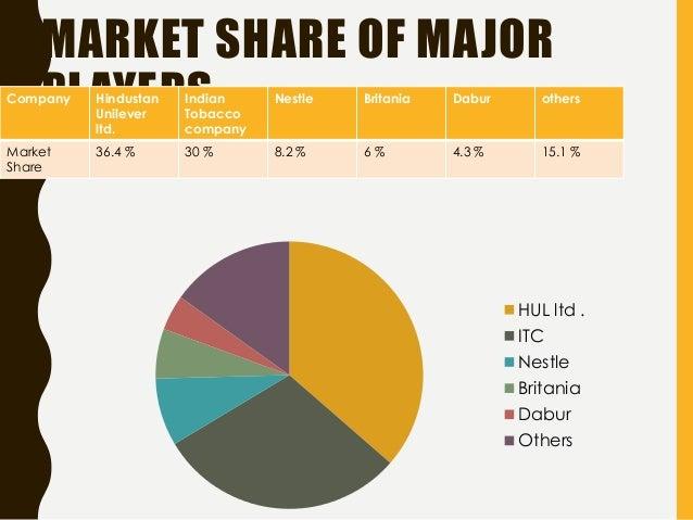 Market Development vs. Market Penetration