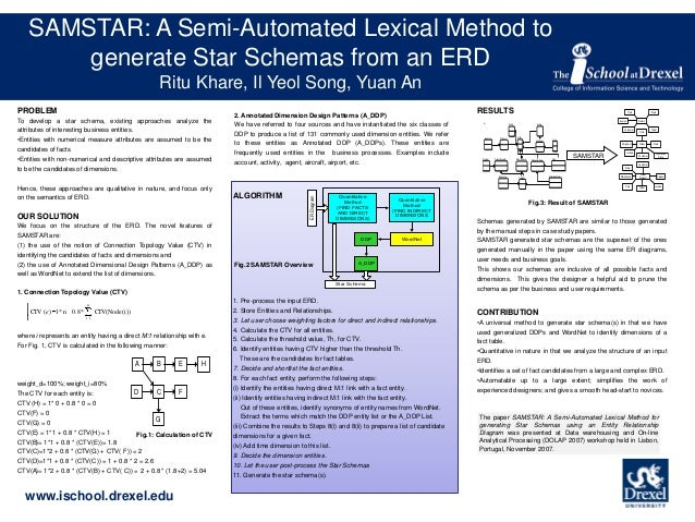 SAMSTAR:of Poster A Semi-Automated Lexical Method to Titl generate Star Schemas from an ERD Authors Ritu Khare, Il Yeol So...