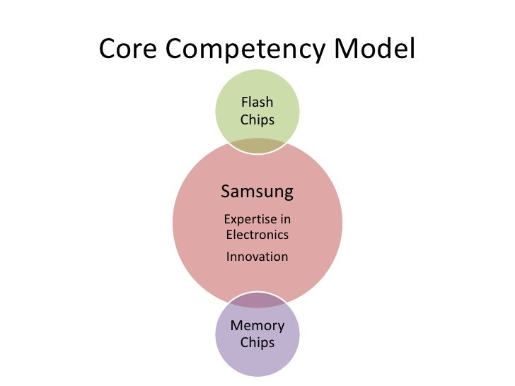 Moderate </li></ul>Buyer Power<br /><ul><li> Chips sold to PC n Mobile makers.