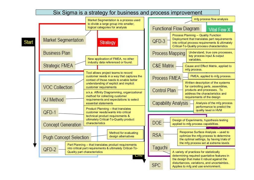 2nd Generation Six Sigma the Breakdown (at Samsung)