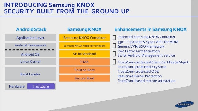 Security Matters : The Evolution of Samsung KNOX™