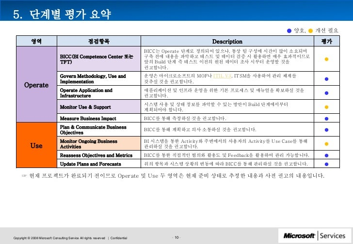 conclusion of project in samsung How to write a product review writing a product review of an item you have purchased and used can be a great way to share useful information with other.