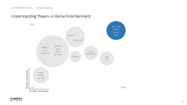 strategic group map for sony microsoft and nintendo Xbox presentation  the leading competitors as indicated by a strategic group map swot analysis  sony, sega, nintendo, microsoft,.
