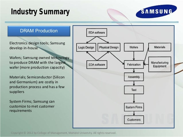 "case study on samsung economics essay Free essay: ""samsung"" case study 1 introduction: samsung electronics  company, henceforth called ""samsung"" in this case, was established."
