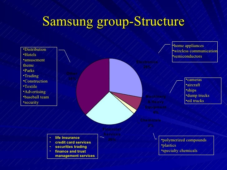 history samsung group Samsung is one of the world's leading manufacturers of consumer electronics continue reading to learn more about what are samsung cameras.