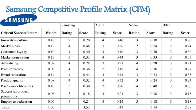 efe matrix for sony Sony corporation expected to lose more than $1 billion in the  cpm –  competitive profile matrix  external factor evaluation (efe) matrix.