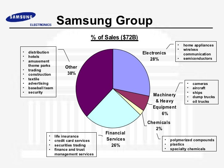 organizational structure of samsung electronics Samsung electronics business plan background samsung electronics founded in 1969 with its headquarters in samsung town, seoul, is part of the samsung group, which includes dozens of companies with vast interests.