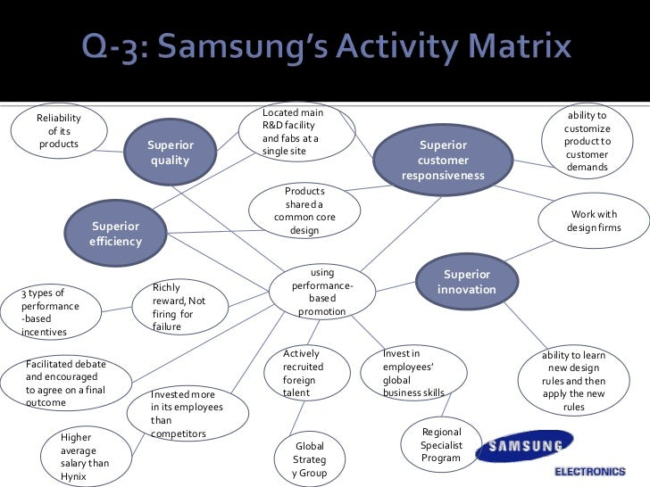 strategic management on samsung Later, they took the diversification strategy and entered electronic industry by  producing  supply chain management six sigma at samsung.