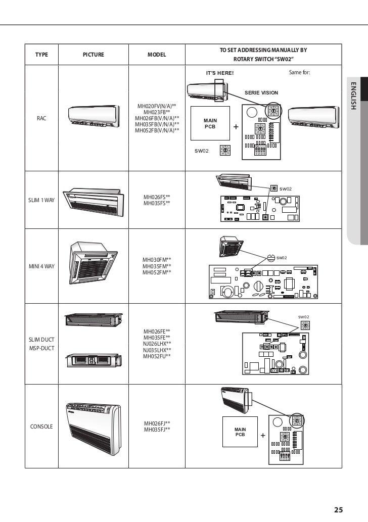 samsung fjm installation manual rh slideshare net carrier split ac installation manual pdf split ac user manual